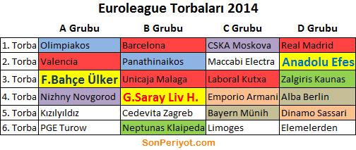 Euroleague Kuraları