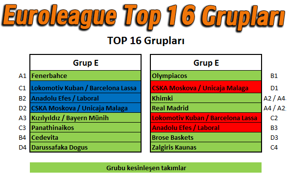 Euroleague Top 16 Grupları