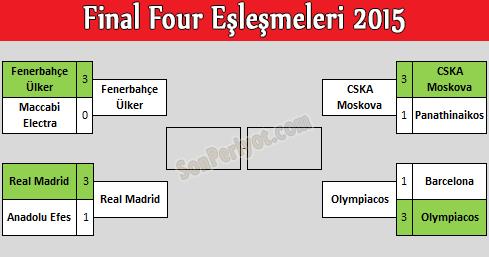 Final Four 2015 Eşleşmeleri ve Tarihleri