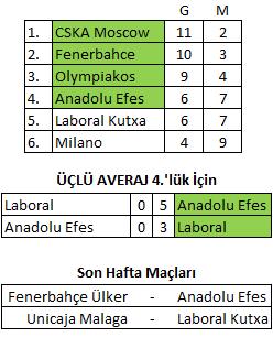 Anadolu Efes Gruptan Nasıl Çıkar