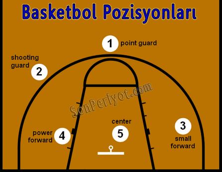 Basketbol Pozisyonları