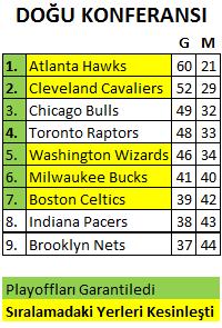 NBA Playoff Eşleşmeleri Doğu