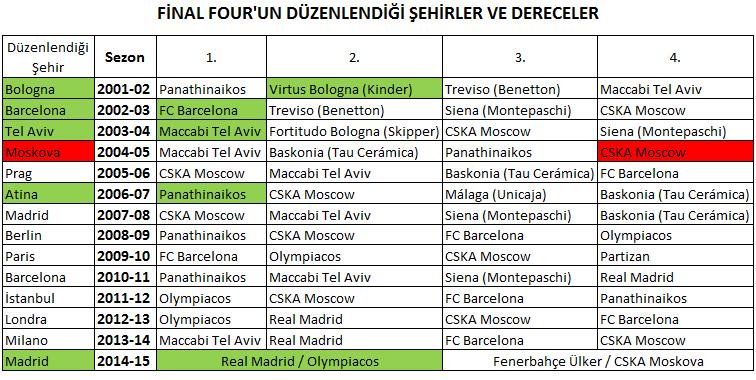Euroleague Final Four Şampiyonları
