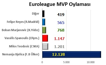 Euroleague MVP Oylaması Açıklandı
