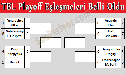 TBL Playoff Eşleşmeleri