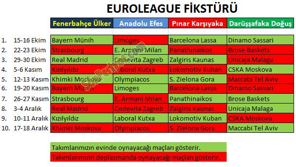 Euroleague'deki Temsilcilerimizin Fikstürü