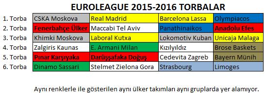Euroleague Grupları 2015-2016