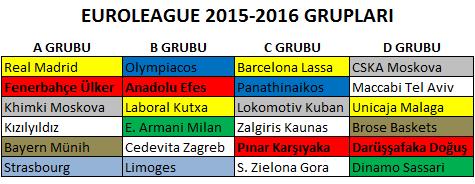Euroleague Grupları ve Temsicilerimizin Rakipleri Belli Oldu