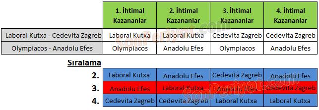 Anadolu Efes'in Grubundaki Bütün İhtimaller