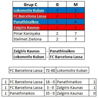 euroleague-C-grubu-puan-durumu