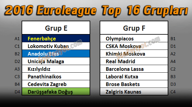 Euroleague Top 16 Grupları 2016