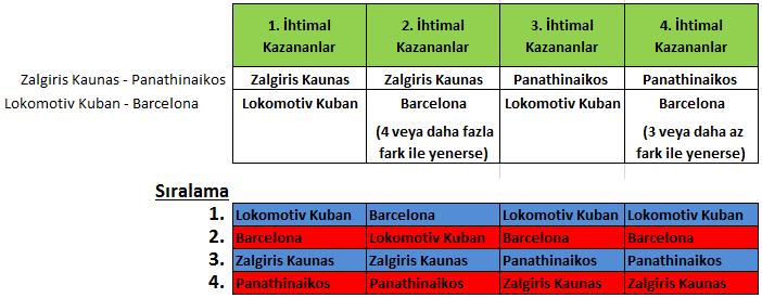 Euroleague Top 16 Grupları için Tüm İhtimaller