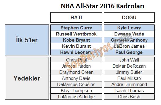 2016 NBA All-Star Kadroları