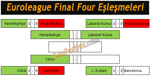 Euroleague Final Four Eşleşmeleri