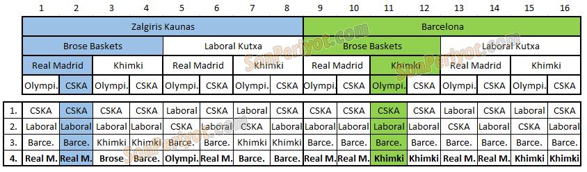 Euroleaguedeki Bütün İhtimaller