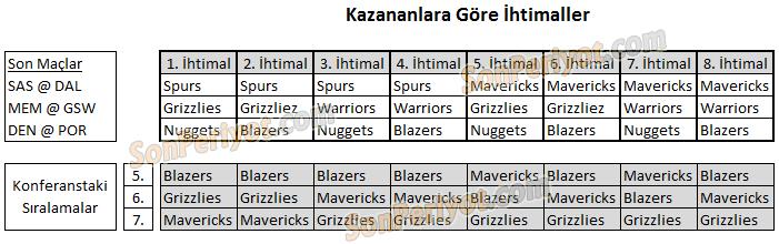 NBA Playoff Eşleşmeleri Batı