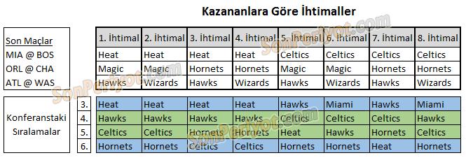 NBA Playoff Eşleşmeleri İhtimalleri Doğu