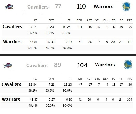 Cavaliers, Warriors'ı Nasıl Yener