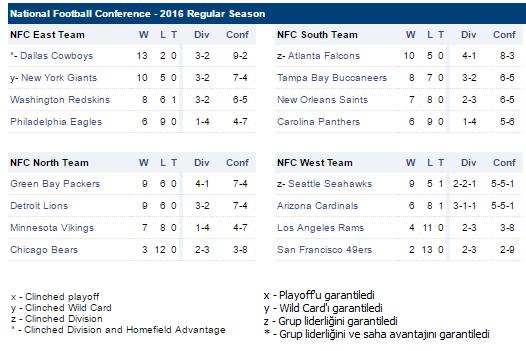 NFL NFC Tüm Playoff Eşleşme İhtimalleri