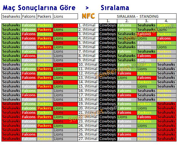 NFL Senaryoları NFC 2017
