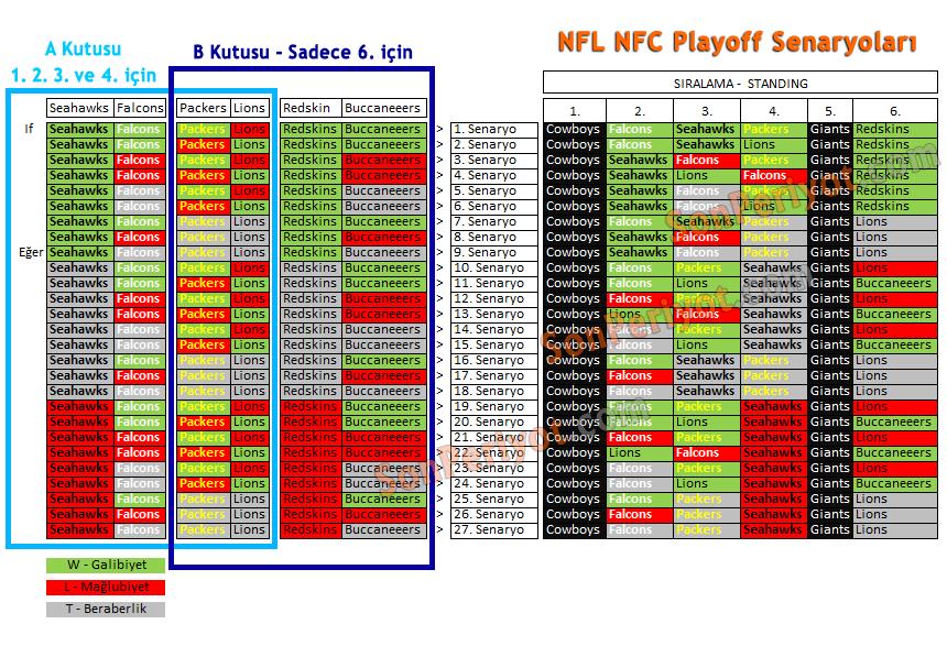 NFL Senaryoları