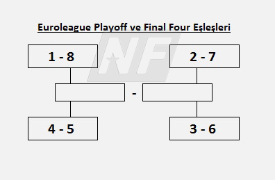 Euroleague Playoff ve Final Four Eşleşmeleri