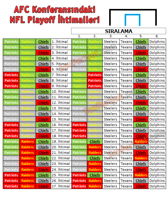 NFL AFC Tüm Playoff Eşleşme İhtimalleri