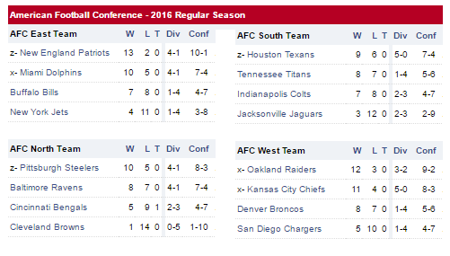 Tüm 2017 NFL Playoff İhtimalleri