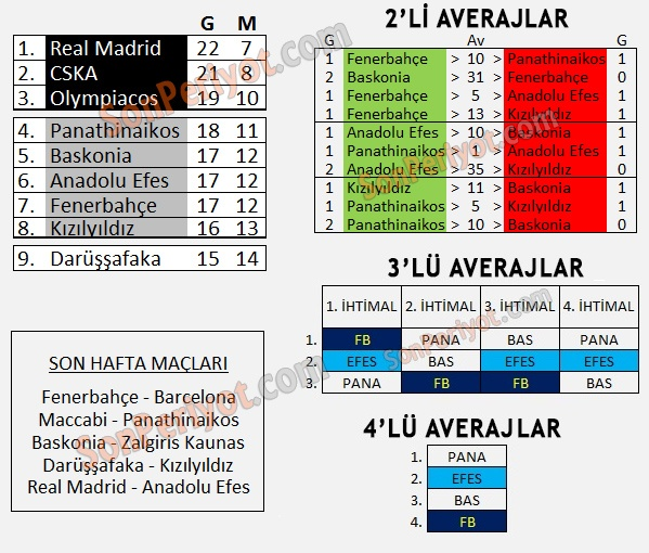 ikili averaj Euroleague