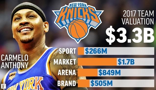 NBA'in En Değerli Takımları