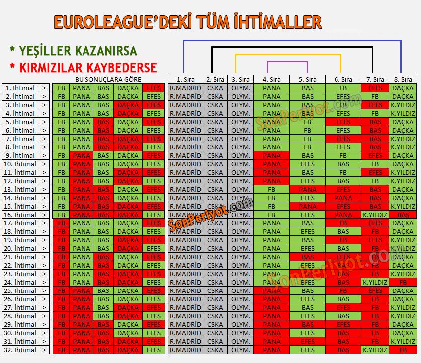 Euroleague'deki Tüm İhtimaller