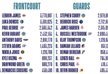 NBA All-Star Seçimi Nasıl Yapılıyor