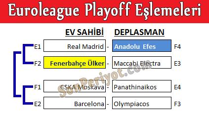 Euroleague Çeyrek Final Eşleşmeleri