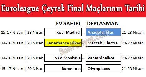 Euroleague Son 8 Maçlarının Tarihleri