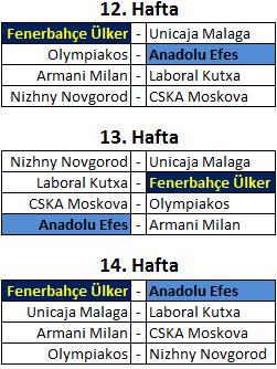 Fenerbahçe Ülker'in Kalan Maçları