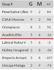 Fenerbahçe Ülker ve Anadolu Efes Euroleague Puan Durumu