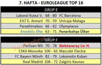 euroleague-mac-sonuclari-7-hafta-top-16