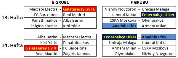 Euroleague Top 16 Kalan Maçlar