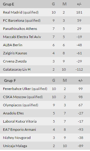 euroleague puan durumu 2015