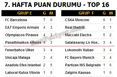 euroleague puan durumu 7. hafta top 16