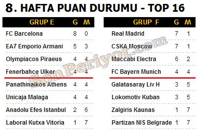 euroleague puan durumu top 16 8.hafta