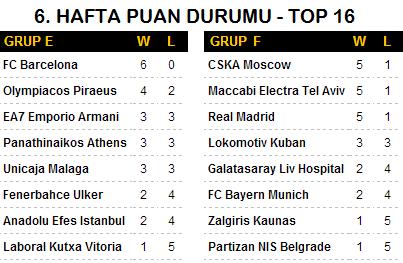 euroleague puan durumu 6. hafta