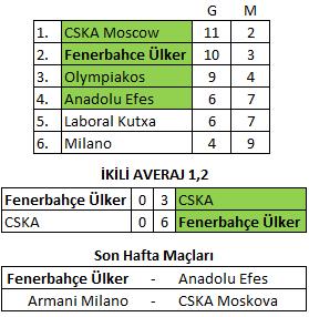 Fenerbahçe Ülker'in Rakibi