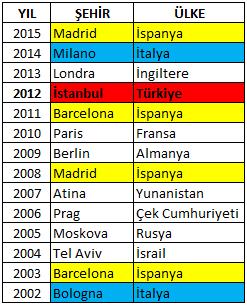 Final Four 2015