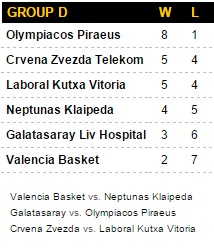 Galatasaray Euroleague Top 16