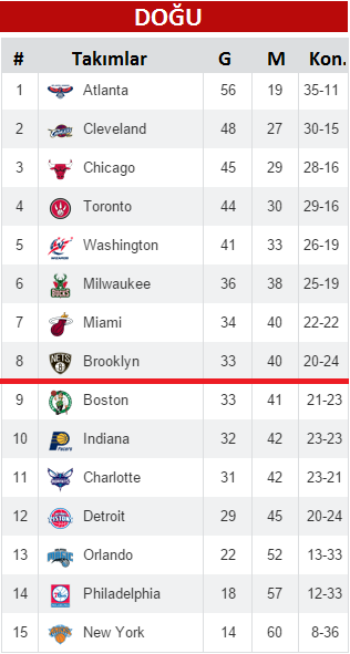 NBA Puan Durumu 2015 Nisan 1