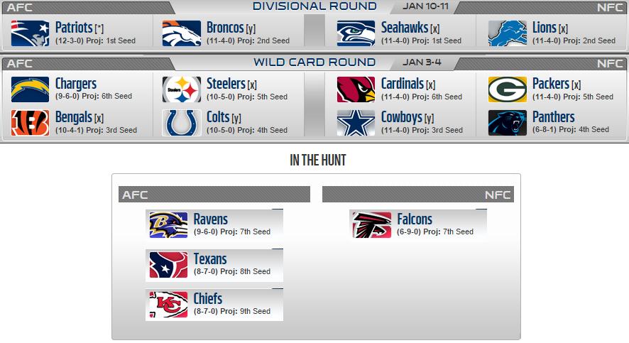 NFL playoff senaryoları