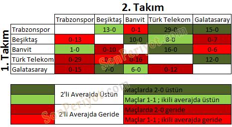 TBL Playoff Eşleşme İhtimalleri